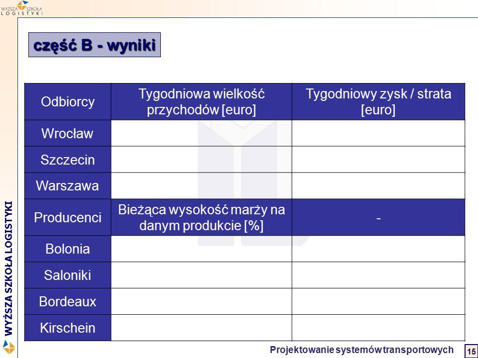 część B - wyniki Odbiorcy Tygodniowa wielkość przychodów [euro]